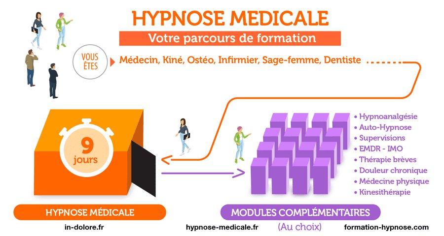 Formation à l'Hypnose Médicale dans la prise en charge du patient douloureux - 9 jours