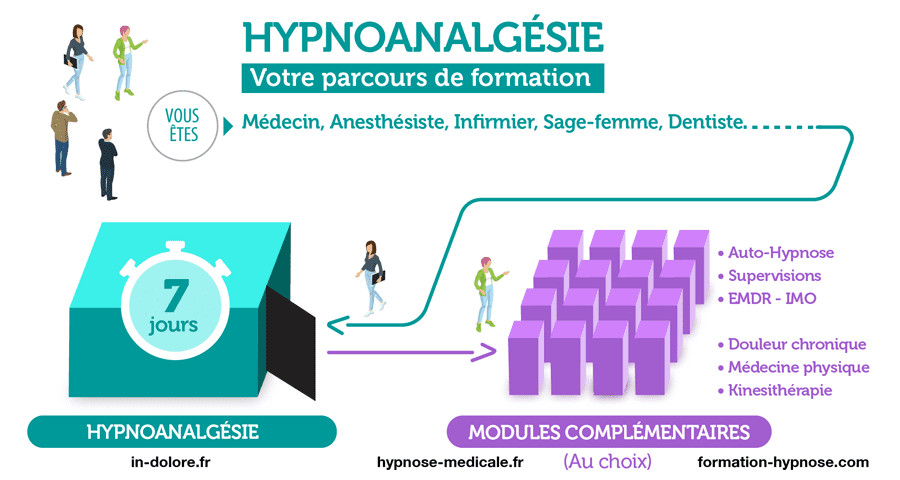 Formation en Hypnoanalgésie - 7 jours