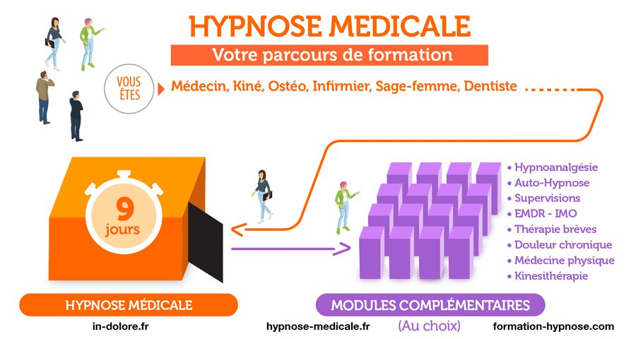 """Formation spéciale """"Hypnose, Médecine Physique et kinésithérapie"""". Jeanne-Marie Jourdren et Laurent Gross"""